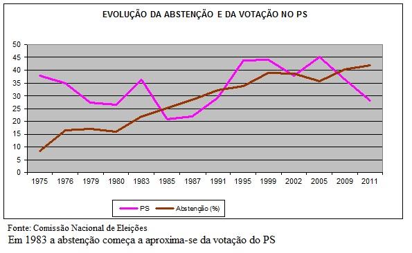 abstenção e PS