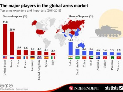 Arms-Exporters-Importer