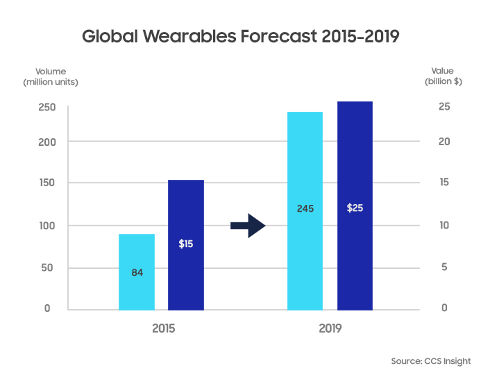S Wearables-Forecast_final
