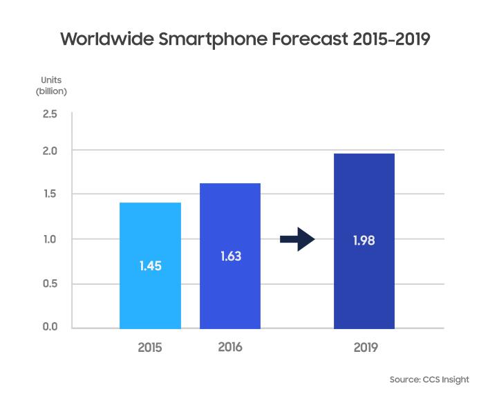 s Smartphone-Forecast_final1