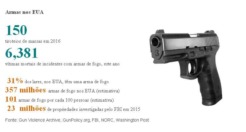dados-armas-fogo