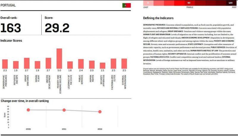 portugal-16-grafico-1