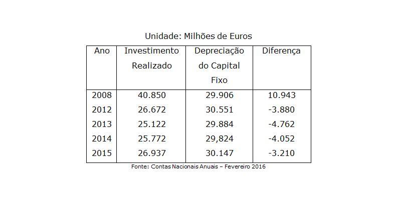 Gráfico: Banca crise