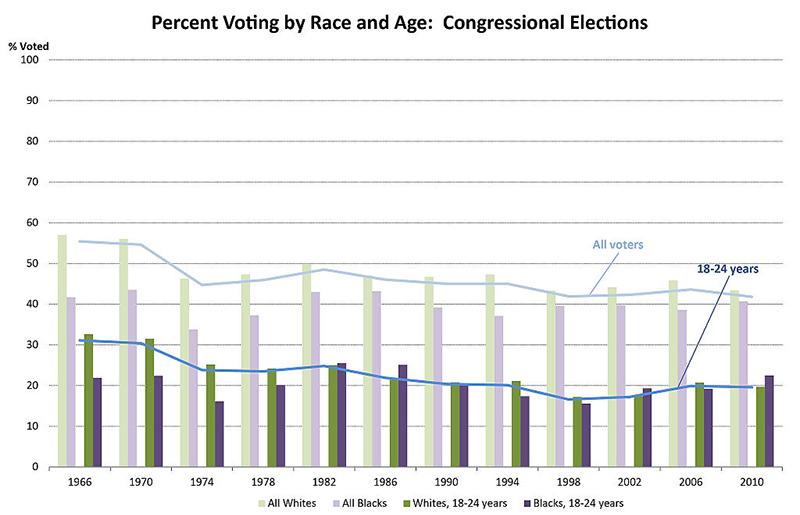 Tendência de votos: raça e idade