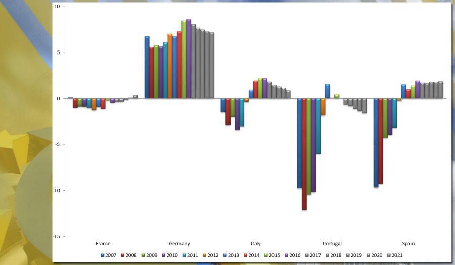 Gráfico 1 – Conta Corrente (% do PIB)