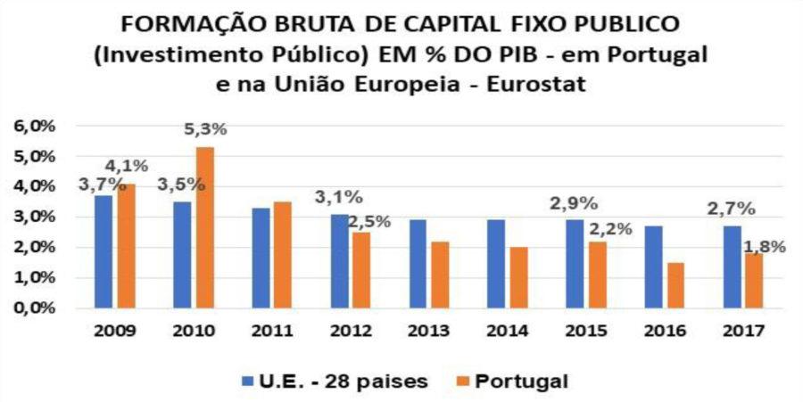 Portugal é um dos países que menos investe na União Europeia