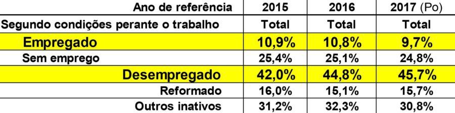 O valor do trabalho em Portugal