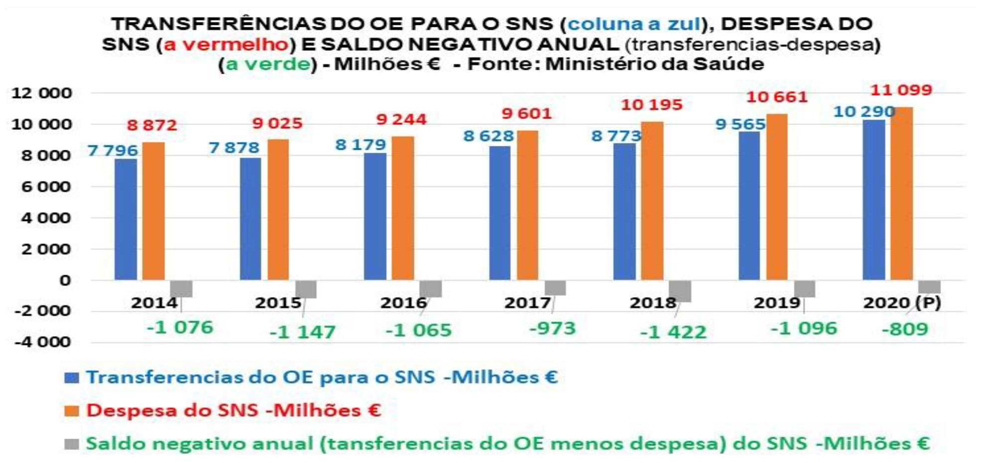 Subfinanciamento crónico do SNS continua